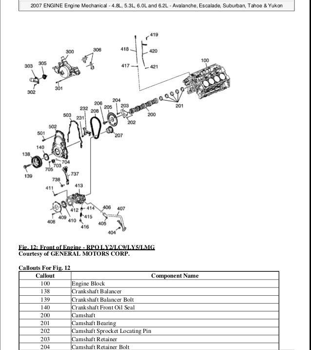 [SCHEMATICS_48DE]  2007 GMC YUKON Service Repair Manual | 2007 Gmc Yukon Engine Diagram |  | SlideShare