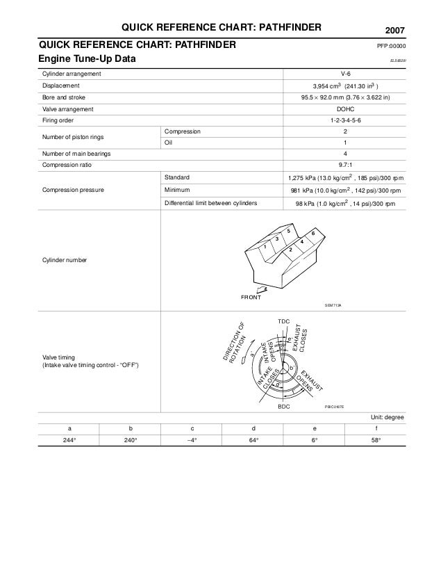2007 NISSAN PATHFINDER Service Repair Manual on nissan leaf wiring diagram, nissan pathfinder alternator, nissan pathfinder firing order, nissan pathfinder transmission diagram, 1991 nissan stanza engine diagram, nissan 370z wiring diagram, nissan juke wiring diagram, nissan pathfinder sub box, nissan pathfinder clutch diagram, nissan pathfinder cooling system, 2001 pathfinder wiring diagram, nissan pathfinder wire harness, nissan pathfinder fuse diagram, nissan pathfinder headlight, nissan pathfinder heater, nissan pathfinder exhaust diagram, nissan pathfinder oil filter, nissan pathfinder brake line diagram, nissan pathfinder rear speakers,
