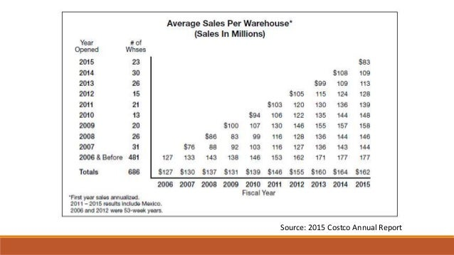 Costco Mission Business Model And Strategy