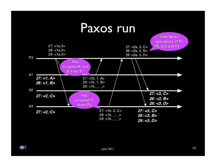 Paxos run                                           Interleaves                                                           ...
