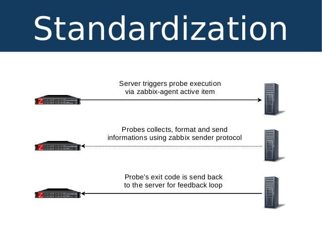 Standardization Server triggers probe execution via zabbix-agent active item Probes collects, format and send informations...