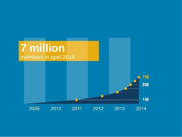 7 million members in april 2014