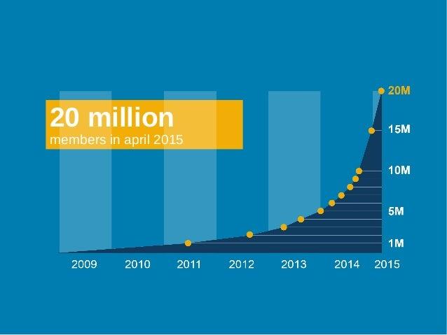 20 million members in april 2015