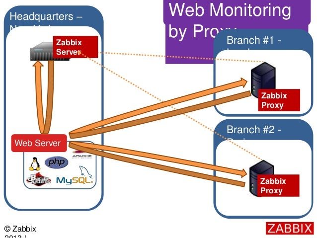 Zabbix visión general del sistema - 04 12 2013