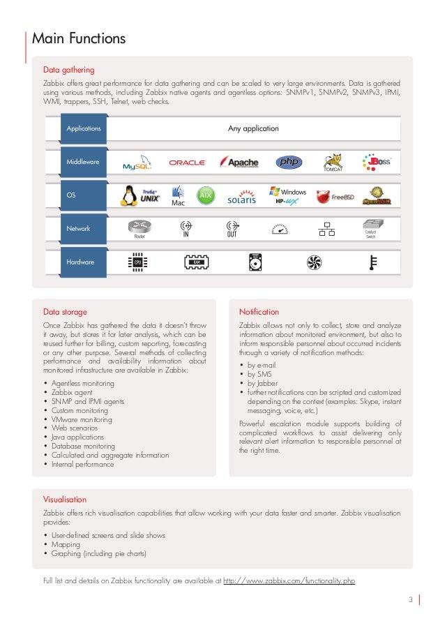 Zabbix Enterprise Network Monitor