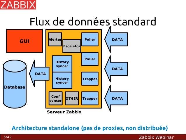 Optimisation de la plateforme de supervision zabbix for Architecture zabbix