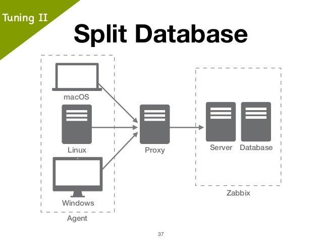 Zabbix: The easy to use monitoring tools