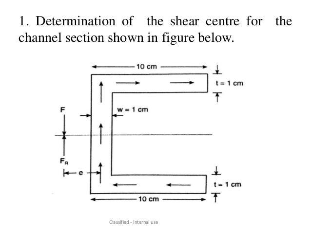 shear centre rh slideshare net Shear Moment Diagram Distributed Load Shear Moment Diagram Distributed Load