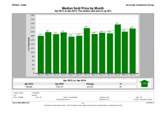 Apr-2014 215,272 Apr-2013 180,000 % 20 Change 35,272 Apr-2013 vs Apr-2014: The median sold price is up 20% Median Sold Pri...