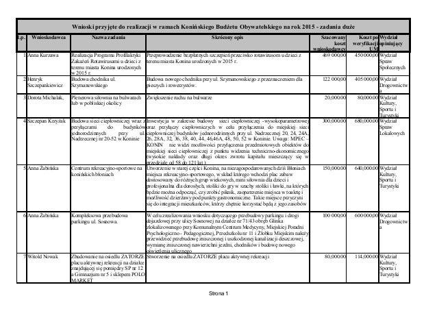 Wnioski przyjęte do realizacji w ramach Konińskiego Budżetu Obywatelskiego na rok 2015 - zadania duże  Lp. Wnioskodawca Na...