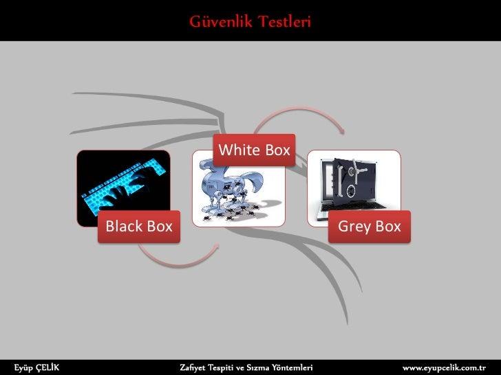 Güvenlik Testleri               White BoxBlack Box                       Grey Box