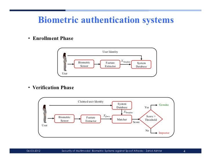 Multimodal biometrics phd thesis
