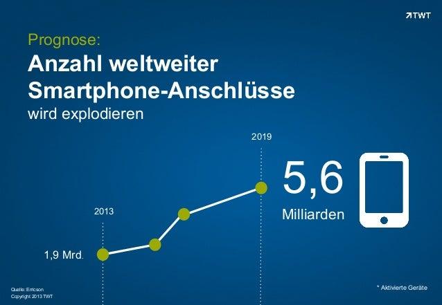 Prognose:  Anzahl weltweiter Smartphone-Anschlüsse wird explodieren 2019  5,6 2013  Milliarden  1,9 Mrd. Quelle: Erricson ...