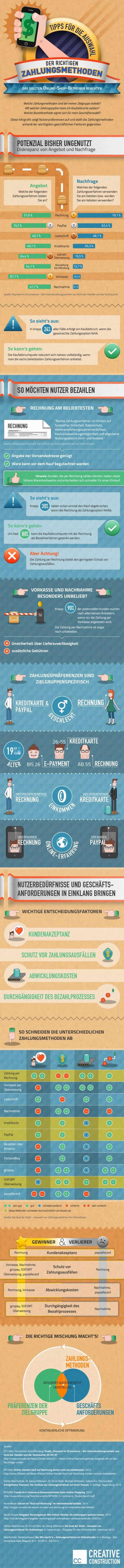 Richtige Zahlungsmethoden im E-Commerce: Kaufentscheidungs-Einfluss im Überblick (Infografik)