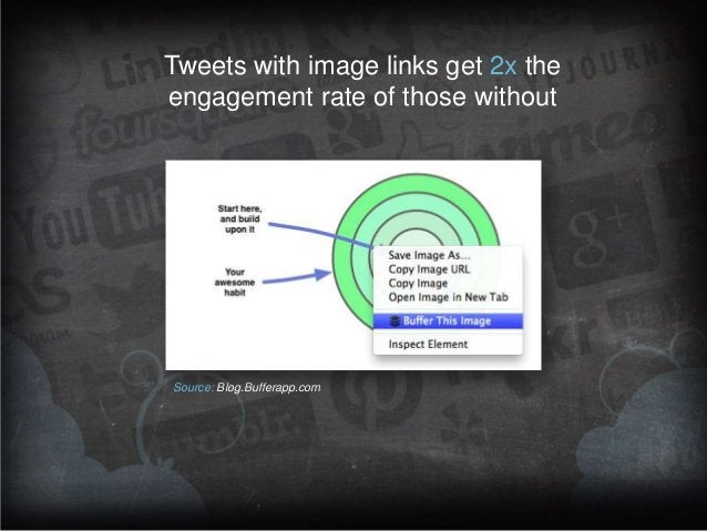 Tweets with image links get 2x the engagement rate of those without  Source: Blog.Bufferapp.com