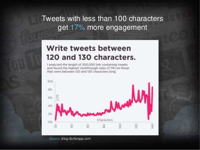 Tweets with less than 100 characters get 17% more engagement  Source: Blog.Bufferapp.com