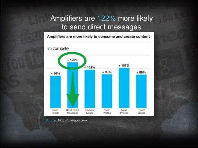 Amplifiers are 122% more likely to send direct messages  Source: Blog.Bufferapp.com