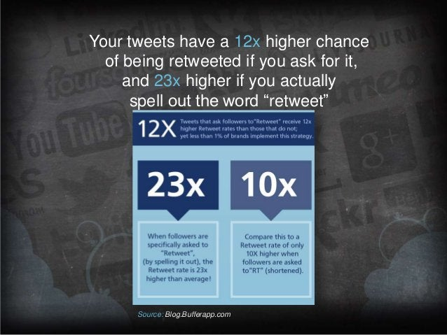 Your tweets have a 12x higher chance of being retweeted if you ask for it, and 23x higher if you actually spell out the wo...