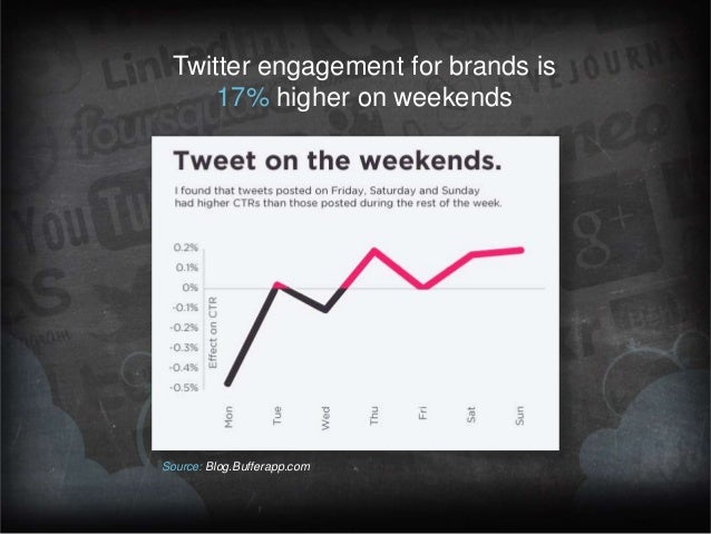 Twitter engagement for brands is 17% higher on weekends  Source: Blog.Bufferapp.com