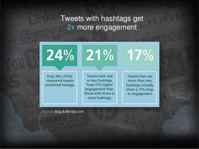 Tweets with hashtags get 2x more engagement  Source: Blog.Bufferapp.com