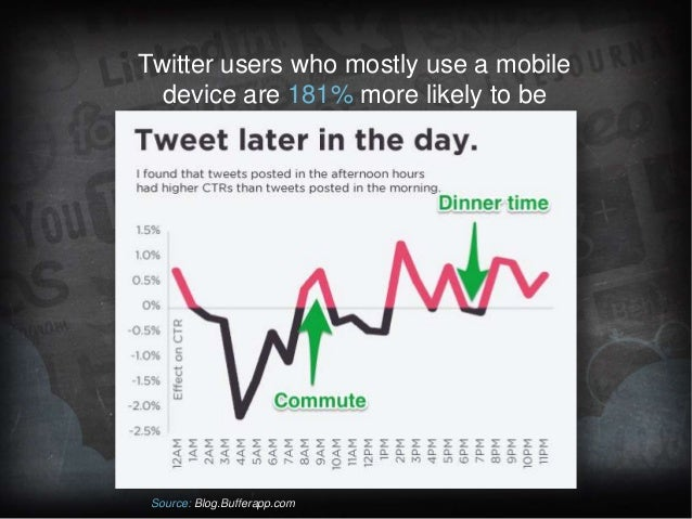 Twitter users who mostly use a mobile device are 181% more likely to be on Twitter during their commute  Source: Blog.Buff...