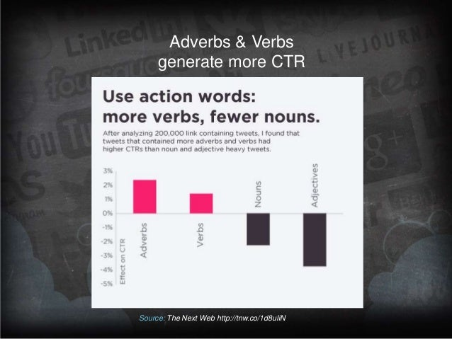 Adverbs & Verbs generate more CTR  Source: The Next Web http://tnw.co/1d8uIiN