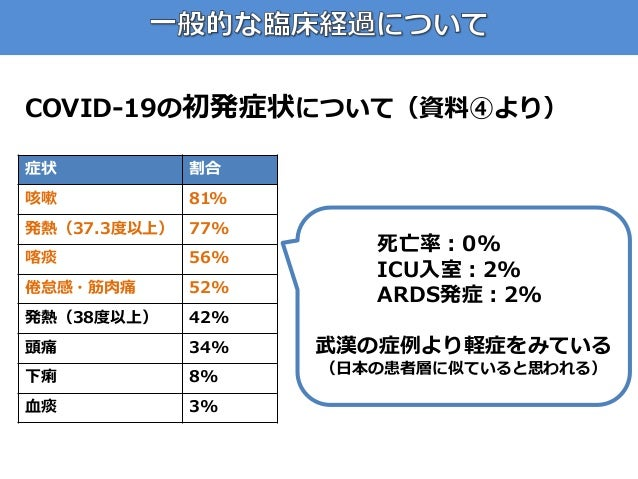 COVID-19の初発症状について(資料④より) 症状 割合 咳嗽 81% 発熱(37.3度以上) 77% 喀痰 56% 倦怠感・筋肉痛 52% 発熱(38度以上) 42% 頭痛 34% 下痢 8% 血痰 3% 死亡率:0% ICU入室:2% ...