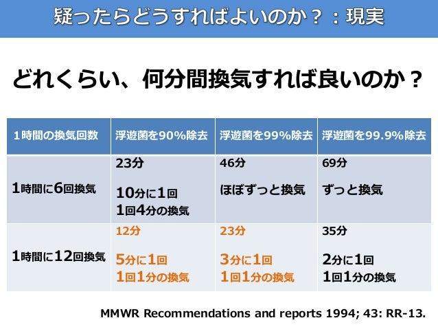 どれくらい、何分間換気すれば良いのか? MMWR Recommendations and reports 1994; 43: RR-13. 1時間の換気回数 浮遊菌を90%除去 浮遊菌を99%除去 浮遊菌を99.9%除去 1時間に6回換気 23...