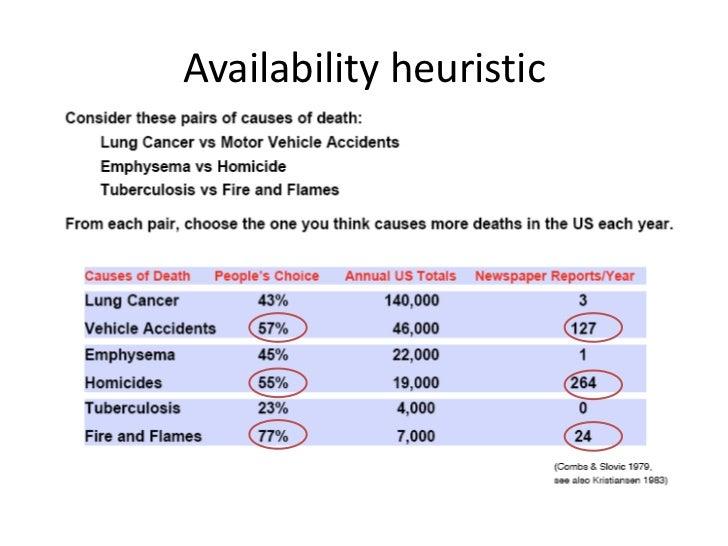 Availability Heuristic Psychology Www Pixshark Com