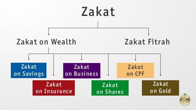 Zakat Zakat on Wealth Zakat Fitrah Zakat on Savings Zakat on Business Zakat on CPF Zakat on Insurance Zakat on Shares Zaka...