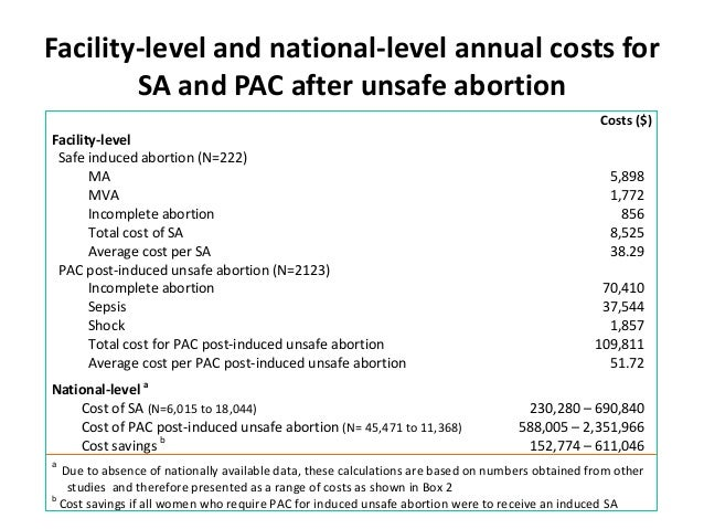 Costs and consequences of induced abortion in Zambia