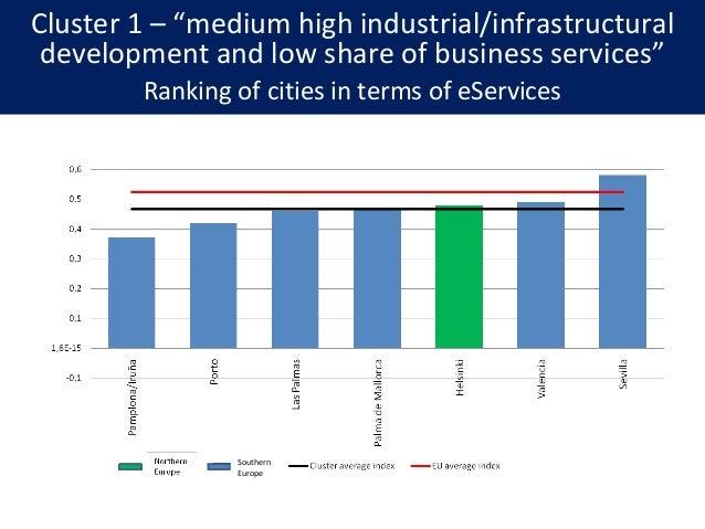 Patterns of public eService development across European cities