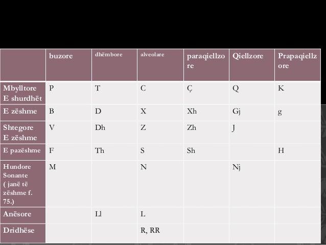 buzore dhëmbore alveolare paraqiellzo re Qiellzore Prapaqiellz ore Mbylltore E shurdhët P T C Ç Q K E zëshme B D X Xh Gj g...