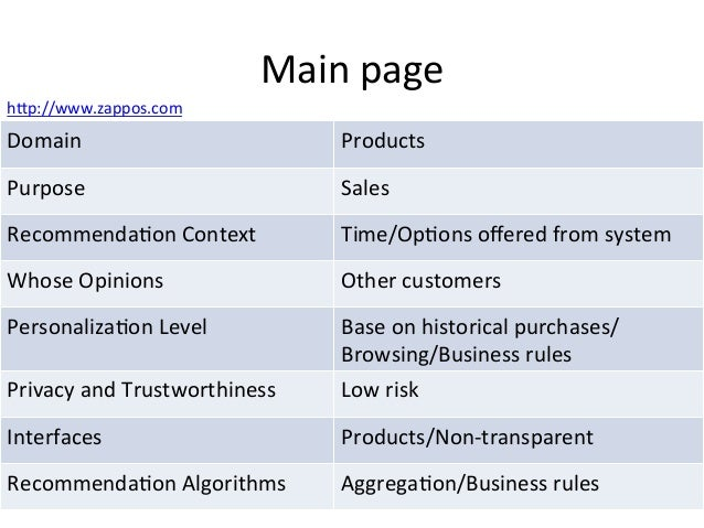 Main  page   Domain   Products   Purpose   Sales   Recommenda6on  Context   Time/Op6ons  offered  from...