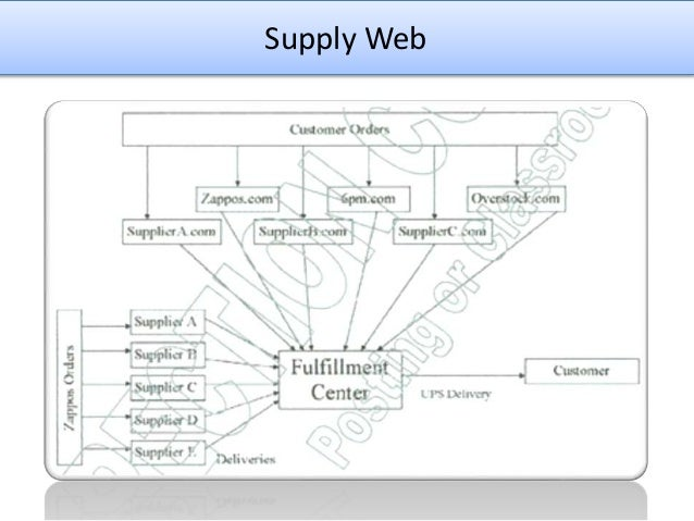 Developing supply chain to deliver wow essay