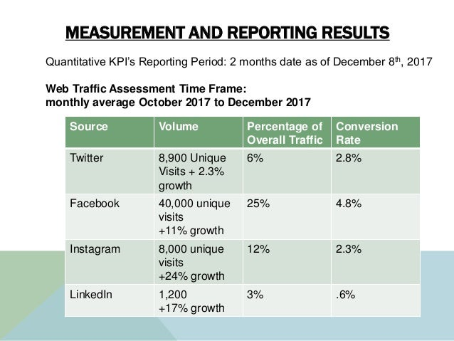 MEASUREMENT AND REPORTING RESULTS Source Volume Percentage of Overall Traffic Conversion Rate Twitter 8,900 Unique Visits ...