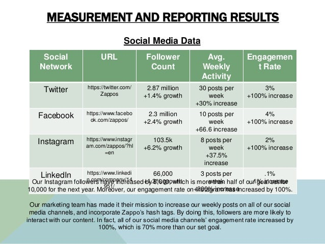 MEASUREMENT AND REPORTING RESULTS Social Network URL Follower Count Avg. Weekly Activity Engagemen t Rate Twitter https://...