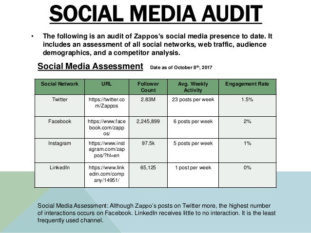 SOCIAL MEDIA AUDIT • The following is an audit of Zappos's social media presence to date. It includes an assessment of all...