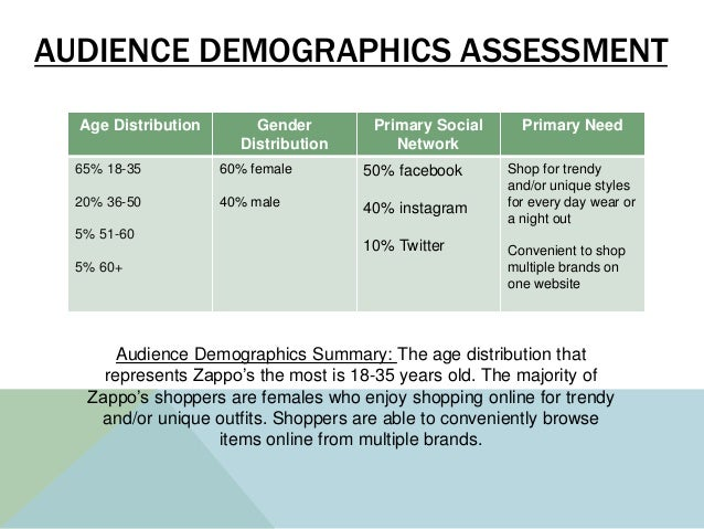 AUDIENCE DEMOGRAPHICS ASSESSMENT Age Distribution Gender Distribution Primary Social Network Primary Need 65% 18-35 20% 36...
