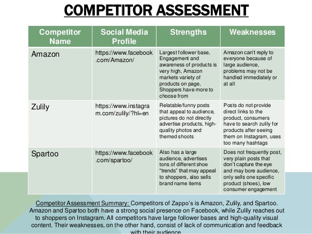 COMPETITOR ASSESSMENT Competitor Name Social Media Profile Strengths Weaknesses Amazon https://www.facebook .com/Amazon/ L...
