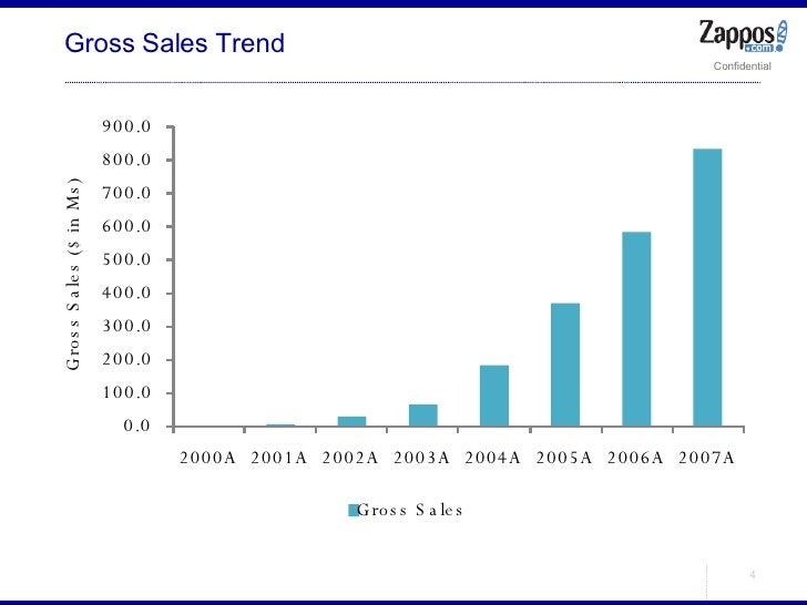 Gross Sales Trend 0.0  100.0  200.0  300.0  400.0  500.0  600.0  700.0  800.0  900.0  2000A 2001A 2002A 2003A 2004A 2005A ...