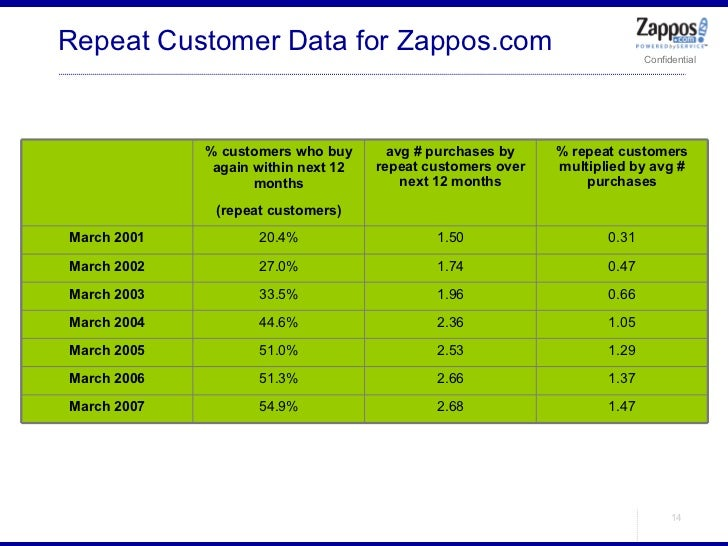 Repeat Customer Data for Zappos.com % customers who buy again within next 12 months (repeat customers) avg # purchases by ...