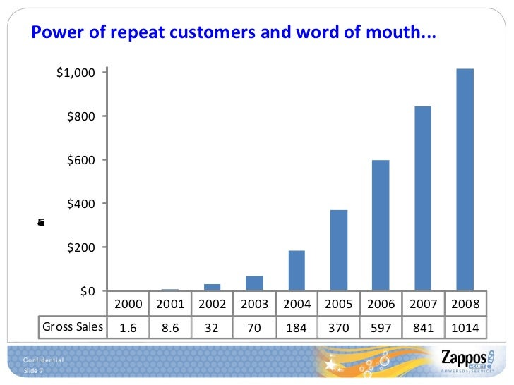 Power of repeat customers and word of mouth...