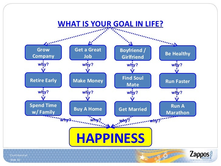 WHAT IS YOUR GOAL IN