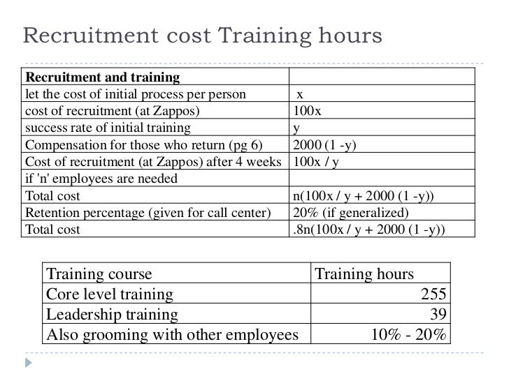 zappos recruitment policy How did this successful combination of hsieh and zappos come about  that  decision-making at zappos was consciously driven by them: hiring,  as  demonstrated by zappos' policy of not measuring the duration of calls of.