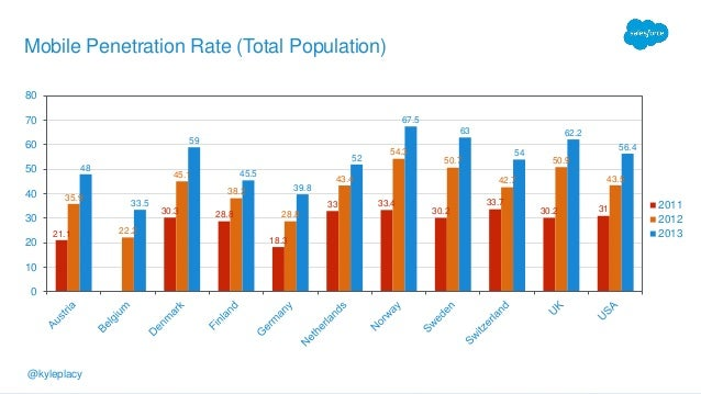 @kyleplacy@kyleplacy Mobile Penetration Rate (Total Population) 21.1 30.3 28.8 18.3 33 33.4 30.2 33.7 30.2 31 35.9 22.2 45...