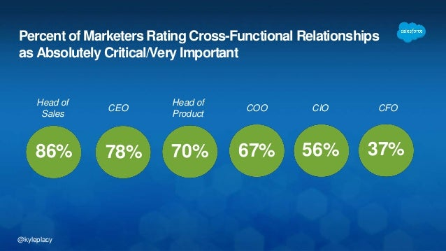 @kyleplacy Percent of Marketers Rating Cross-Functional Relationships as Absolutely Critical/Very Important 86% Head of Sa...