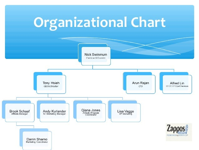 Identify which program to use to create an organization chart