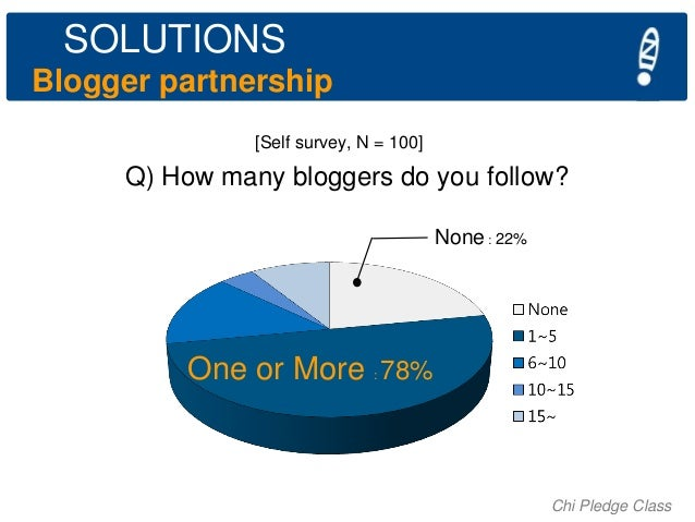 SOLUTIONS Blogger partnership [Self survey, N = 100]  Q) How many bloggers do you follow? None : 22%  One or More 78% :  C...