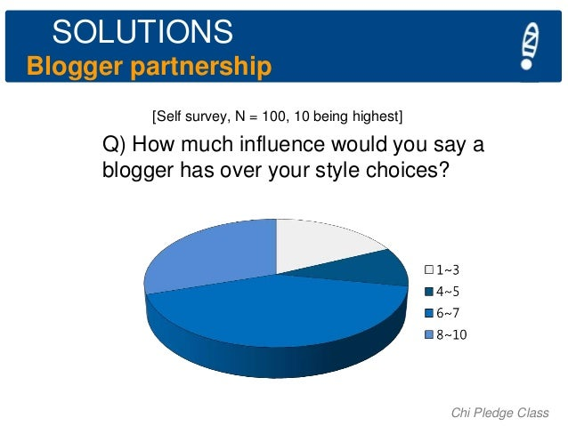 SOLUTIONS Blogger partnership [Self survey, N = 100, 10 being highest]  Q) How much influence would you say a blogger has ...